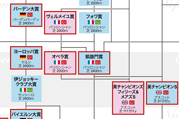 パリ大賞(G1) 2019/7/14(日) |...